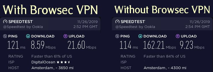Browsec VPN Speedtest