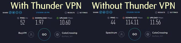 Thunder VPN Speed ​​Test